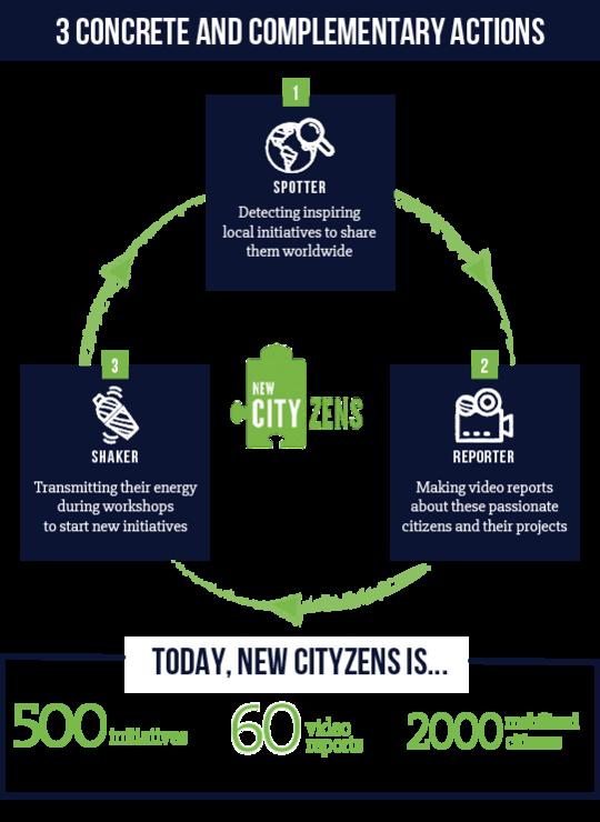 methode-new-cityzens